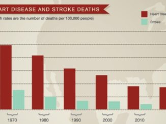 The Most Popular Cardiovascular Disease Statistics